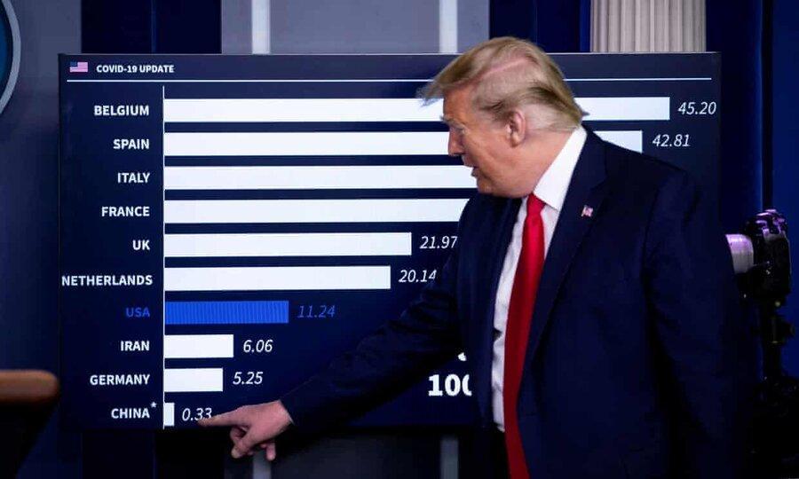 پیشرفت واژگون ترامپ ، بحران کرونا رهبران دنیا را محبوب تر کرد